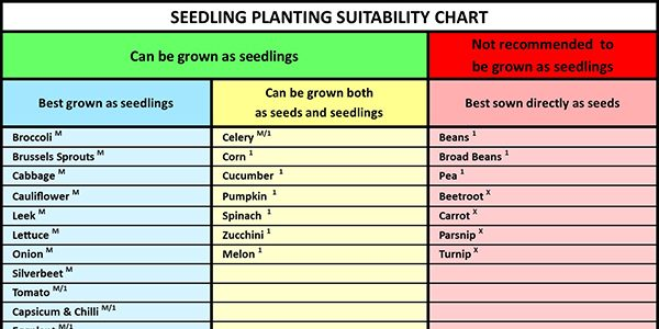 FEATURE SEEDLING PLANTING SUITABILITY IMAGE