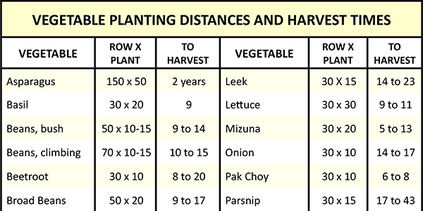 PLANTING DISTANCES AND HARVEST TIME CHART copy
