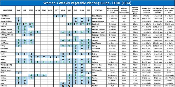 WOMANS WEEKLY VEGETABLE PLANTING GUIDE - COOL